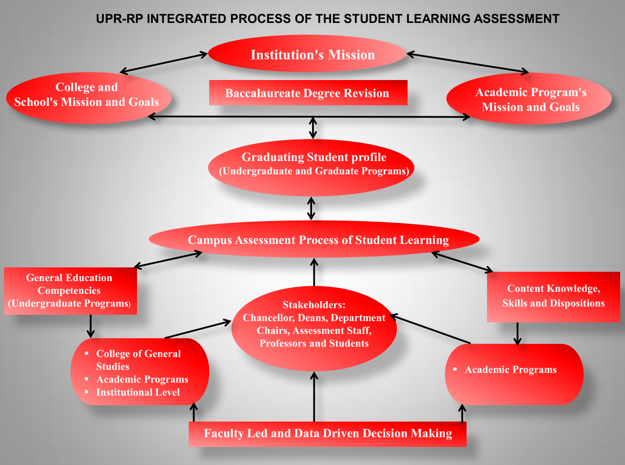 Integrated Process of the Student Learning Assessment